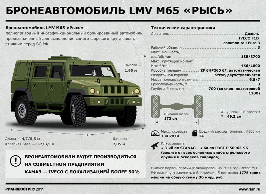 http://militaryrussia.ru/forum