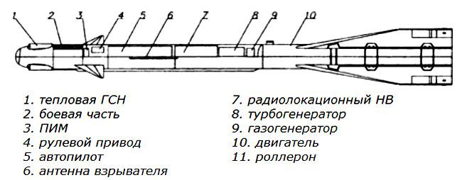 Устройство ракеты Р-60