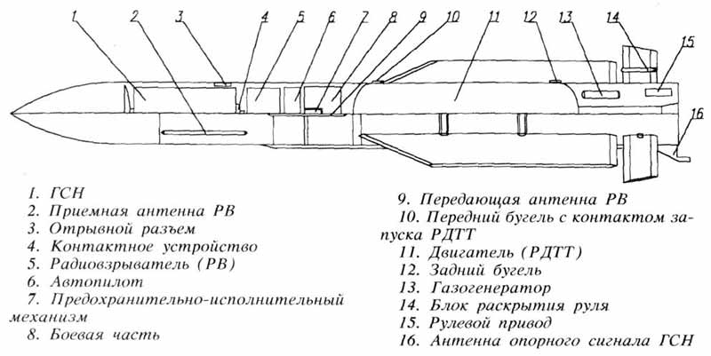 Проекции ракеты Р-33 - AA-9