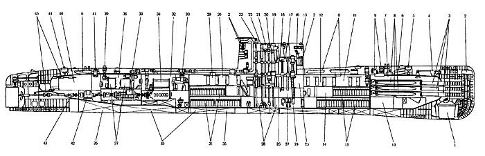Компоновочная схема ПЛ пр.641Б