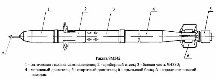 Устройство ракеты 9М342